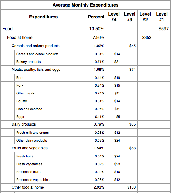 Example results from Budgeting Percentages Average Calculator.