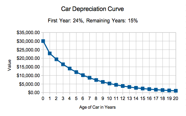 Car Depreciation Curve Based On Age Of Vehicle