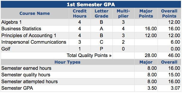 College Gpa Calculator Helps You Raise Your Grade Point