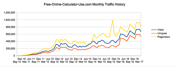SBI review: traffic history of free-online-calculator-use.com