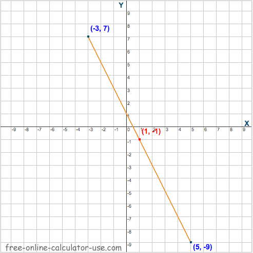 Distance and Midpoint Calculator example #3 chart