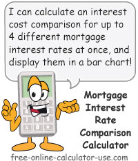 Mortgage Interest Rates Calculator Sign