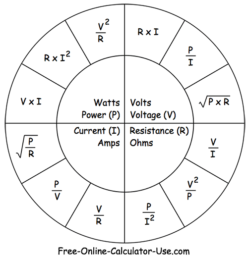 Ohms Law Pie Chart used by Ohms Volts Watts Amps Converter.