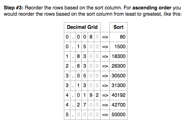 Example result from Ordering Decimals Calculator on free-online-calculator-use.com.